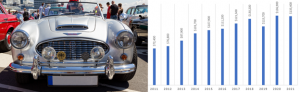 austin-healy classic car value