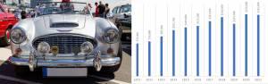 Austin Healy car value graph