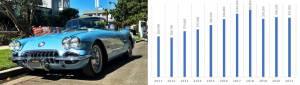 corvette car value graph