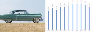 cadillac coupe de ville classic car value