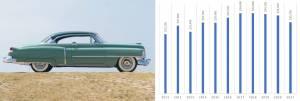 coupe de ville car value graph