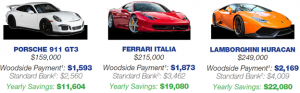 exotic car monthly payment comparison